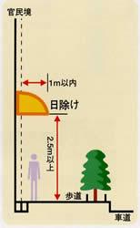 国道に看板や日除けを出したい道路に関する許可申請等:国道に看板や日除けを出したい