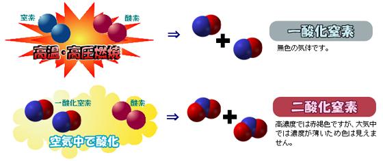 窒素 酸化 物